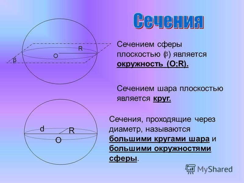 Сечением сферы плоскостью ( ) является окружность (О;R). β R O Сечением шара плоскостью является круг. d O R Сечения, проходящие через диаметр, называются большими кругами шара и большими окружностями сферы. β