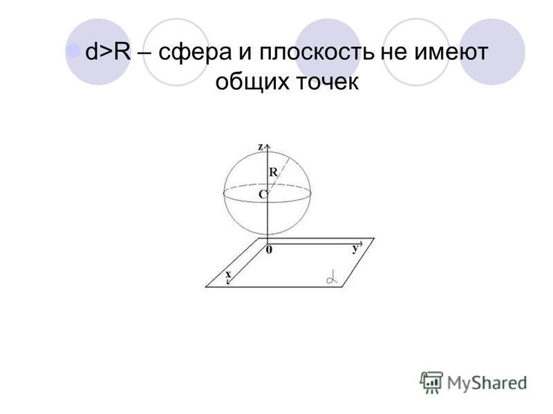 d>R – сфера и плоскость не имеют общих точек