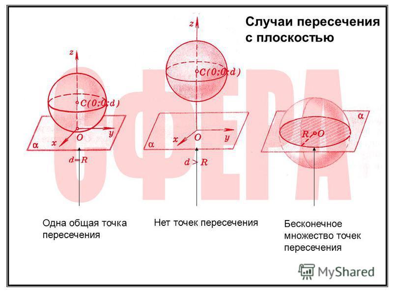 Случаи пересечения с плоскостью Одна общая точка пересечения Нет точек пересечения Бесконечное множество точек пересечения