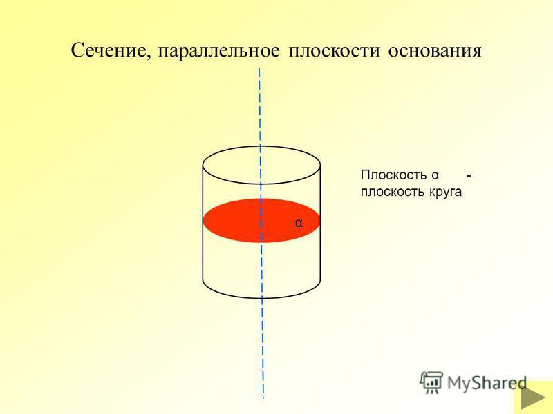 α Сечение, параллельное плоскости основания Плоскость α - плоскость круга
