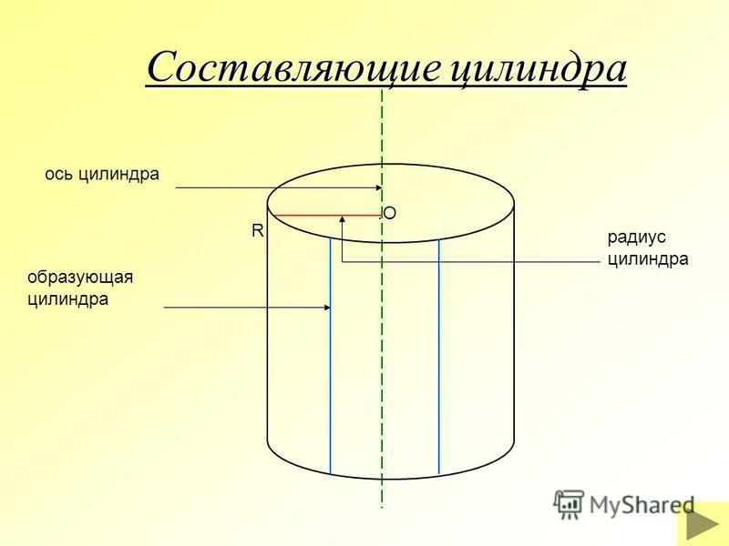 .O R ось цилиндра образующая цилиндра радиус цилиндра Составляющие цилиндра