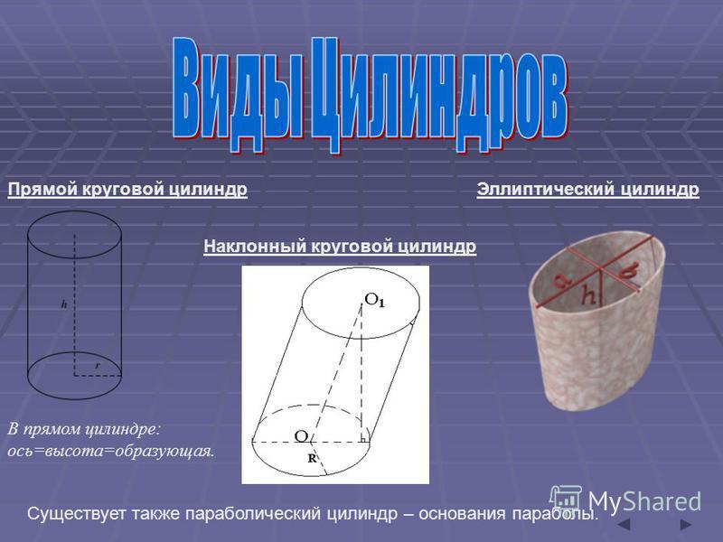 Прямой круговой силиндр Эллиптический силиндр Наклонный круговой силиндр Существует также параболический силиндр – основания параболы. В прямом силиндре: ось=высота=образующейая.