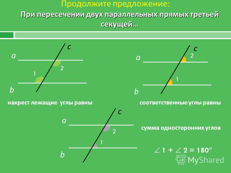 При пересечении двух параллельных прямых третьей секущей … Продолжите предложение : При пересечении двух параллельных прямых третьей секущей … а c b а c b а c b 1 + 2 = 180 1 2 1 1 2 2 накрест лежащие углы равны соответственные углы равны сумма однос