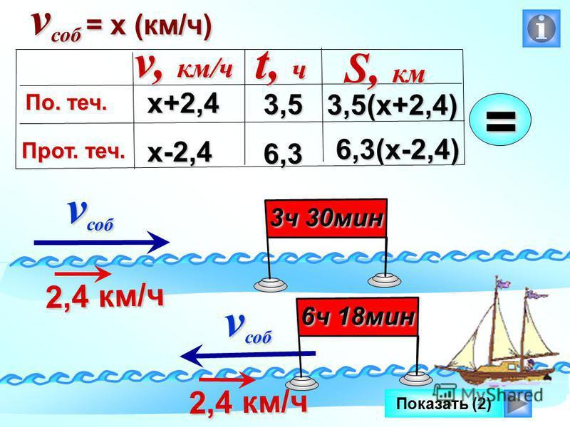Показать (2) v саб v саб 2,4 км/ч 2,4 км/ч 3 ч 30 мин v саб v саб 2,4 км/ч 2,4 км/ч 6 ч 18 мин v саб = х (км/ч) х+2,4 х-2,4 3,5(х+2,4) v, км/ч По. теч. Прот. теч. t, ч S, км 3,5=6,3 6,3(х-2,4)