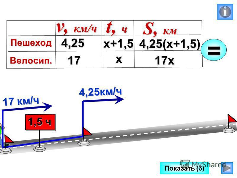 Показать (3) 4,25 км/ч 17 км/ч 1,5 ч 4,25 17 4,25(х+1,5) v, км/ч Пешеход Велосип. t, ч S, км х+1,5=х 17 х