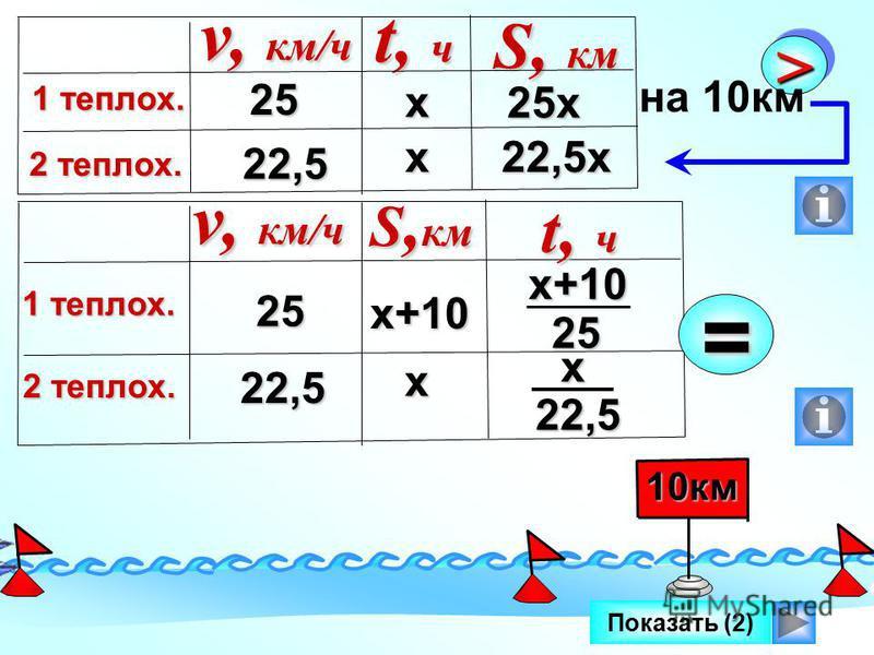 Показать (2) II IIII 10 км 25 22,5 25 х v, км/ч 1 теплых. 2 теплых. t, ч S, км х х 22,5 х >> на 10 км 25 22,5 v, км/ч 1 теплых. 2 теплых. S, км t, ч х+10 х= х+1025 х 22,5