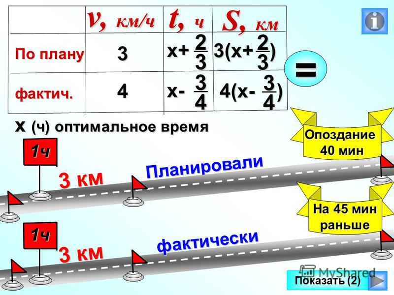 х-34 Планировали 3 км 1 ч Опоздание 40 мин фактически Показать (2) 3 км 1 ч На 45 мин раньше 3 4 v, км/ч По плану фактич. t, ч S, км х (ч) оптимальное время х+23 3(х+ ) 23 4(х- ) 34 =