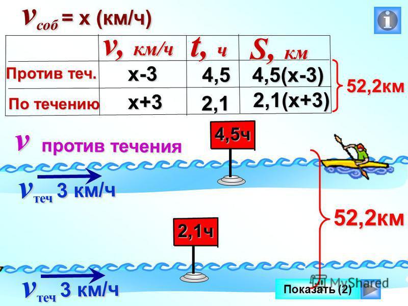 Показать (2) v против течения v теч 3 км/ч 2,1 ч 4,5 ч 52,2 км х-3 х+3 4,5(х-3) 2,1(х+3) v, км/ч Против теч. По течению t, ч S, км 4,5 2,1 v саб = х (км/ч) 52,2 км