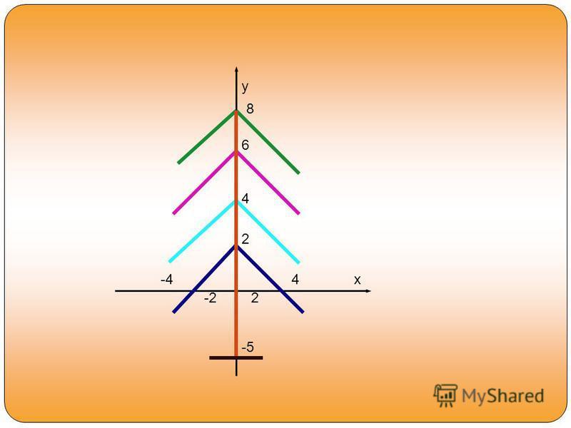 x y 8 6 4 2 -44 -22 -5