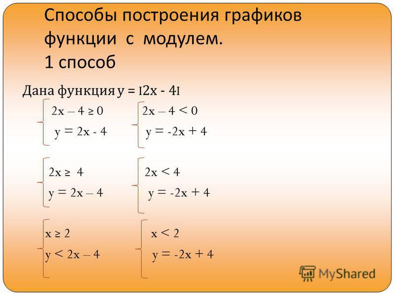 Способы построения графиков функции с модулем. 1 способ Дана функция у = I2 х - 4I 2x – 4 0 2x – 4 < 0 y = 2x - 4 y = -2x + 4 2x 4 2x < 4 y = 2x – 4 y = -2x + 4 x 2 x < 2 y < 2x – 4 y = -2x + 4