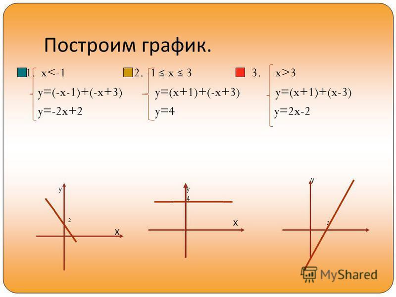 Построим график. 1. x 3 y=(-x-1)+(-x+3) y=(x+1)+(-x+3) y=(x+1)+(x-3) y=-2x+2 y=4 y=2x-2 2 2 x x yy y 4