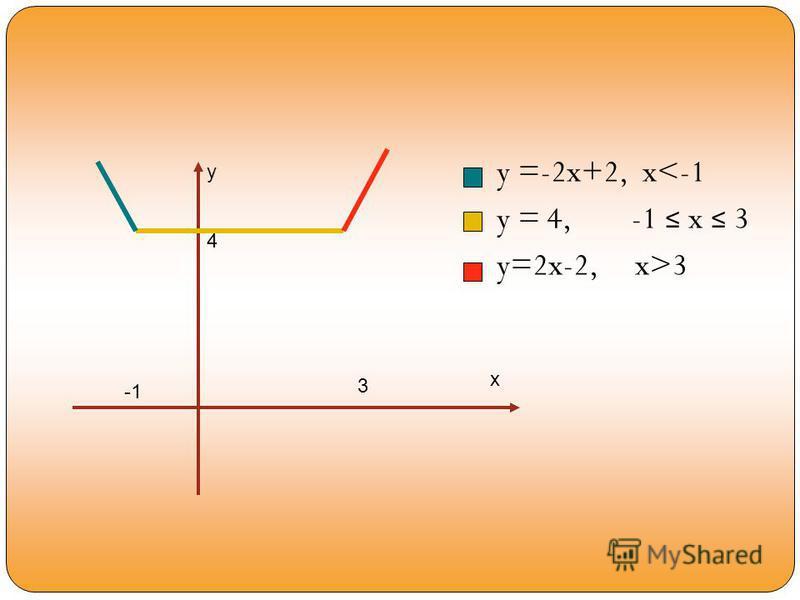 y =-2x+2, x<-1 y = 4, -1 x 3 y=2x-2, x>3 x y 4 3