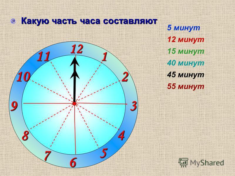 1 2 3 9 6 12 11 10 8 7 4 5 Какую часть часа составляют 12 минут 15 минут 40 минут 45 минут 55 минут 5 минут