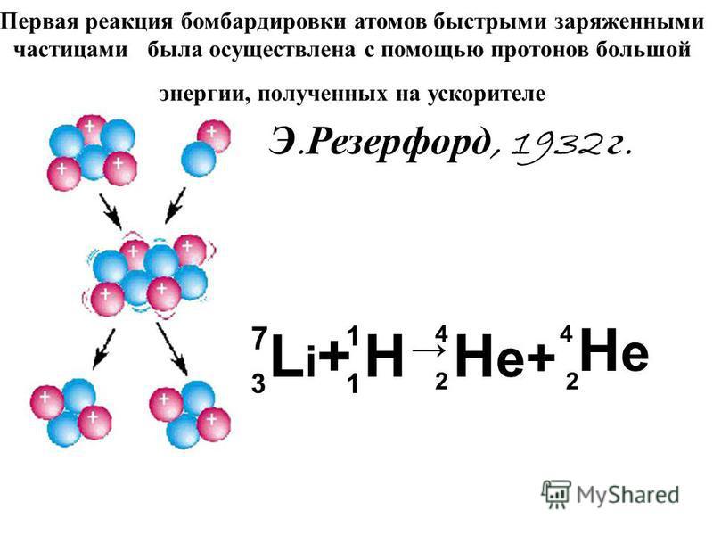 Первая реакция бомбардировки атомов быстрыми заряженными частицами была осуществлена с помощью протонов большой энергии, полученных на ускорителе Э. Резерфорд, 1932 г. Li+Li+H H e+ HeHe 7 3 1 1 44 22