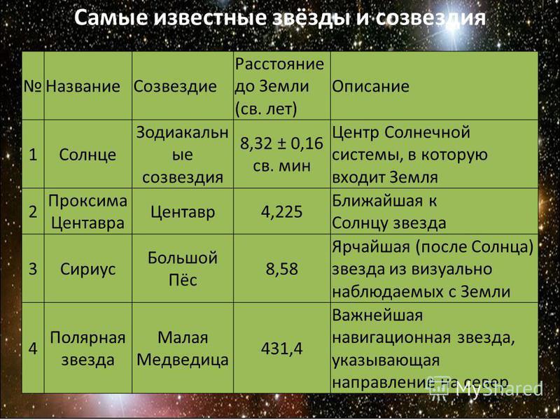 Самые известные звёзды и созвездия Название Созвездие Расстояние до Земли (св. лет) Описание 1Солнце Зодиакальн ые созвездия 8,32 ± 0,16 св. мин Центр Солнечной системы, в которую входит Земля 2 Проксима Центавра Центавр 4,225 Ближайшая к Солнцу звез
