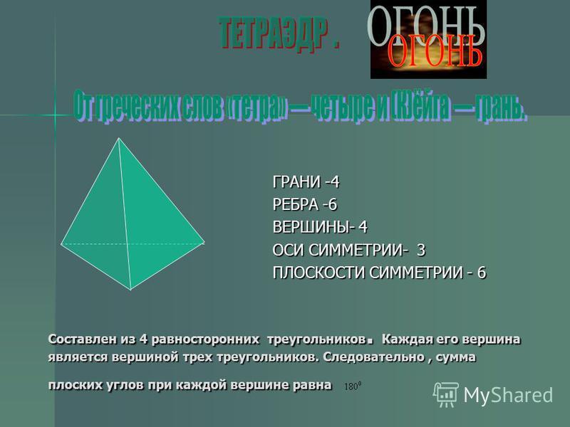 Составлен из 4 равносторонних треугольников. Каждая его вершина является вершиной трех треугольников. Следовательно, сумма плоских углов при каждой вершине равна ГРАНИ -4 РЕБРА -6 ВЕРШИНЫ- 4 ОСИ СИММЕТРИИ- 3 ПЛОСКОСТИ СИММЕТРИИ - 6