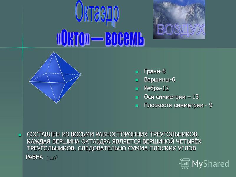 Грани-8 Грани-8 Вершины-6 Вершины-6 Ребра-12 Ребра-12 Оси симметрии – 13 Оси симметрии – 13 Плоскости симметрии - 9 Плоскости симметрии - 9 СОСТАВЛЕН ИЗ ВОСЬМИ РАВНОСТОРОННИХ ТРЕУГОЛЬНИКОВ. КАЖДАЯ ВЕРШИНА ОКТАЭДРА ЯВЛЯЕТСЯ ВЕРШИНОЙ ЧЕТЫРЁХ ТРЕУГОЛЬНИ