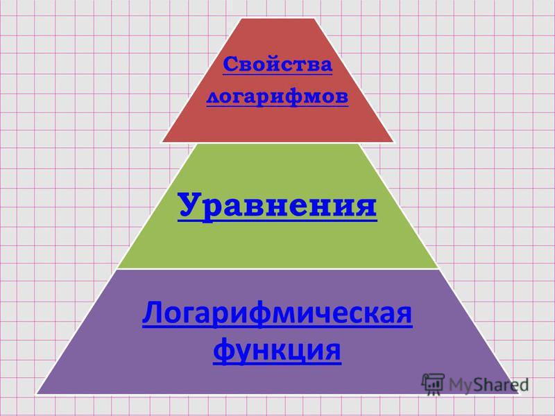 Свойства логарифмов Уравнения Логарифмическая функция