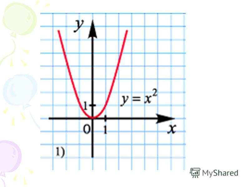 Ответ: функцию типа y=ax 2, её графиком является парабола