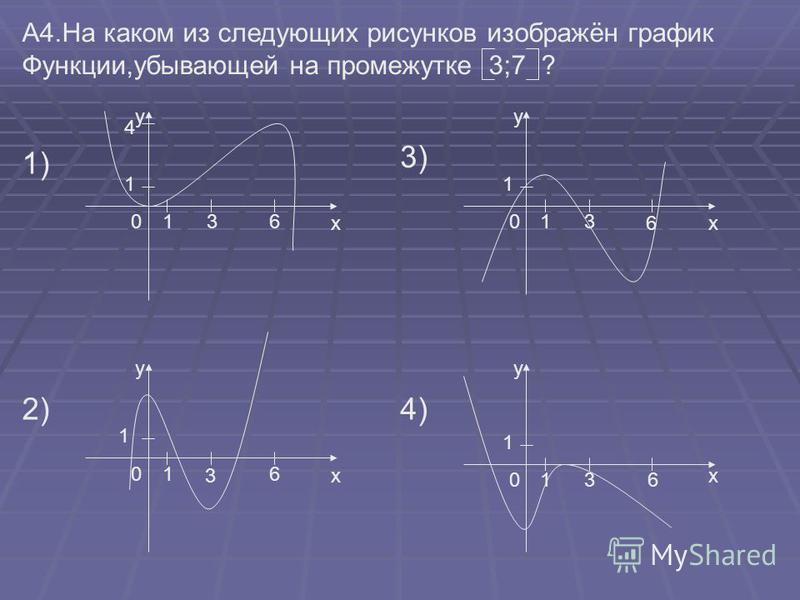 А4. На каком из следующих рисунков изображён график Функции,убывающей на промежутке 3;7 ? 1) 2) 3) 4) 1 1 1 1 1 1 1 1 х у х у х у х у 00 0 0 4 36 36 3 6 3 6