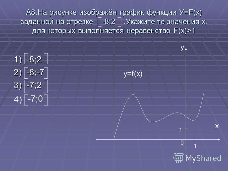 А8. На рисунке изображён график функции У=F(x) заданной на отрезке -8;2. Укажите те значения x, для которых выполняется неравенство F(x)>1 1) -8;2 2) -8;-7 3) -7;2 у х 1 1 0 y=f(x) 4) -7;0