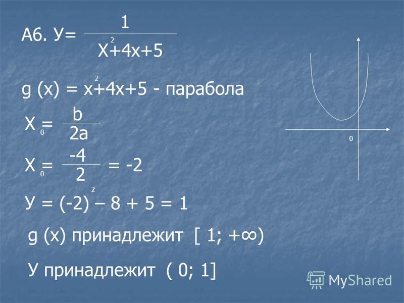 0 У= 1 Х+4 х+5 2 А6. g (х) = х+4 х+5 - парабола 2 Х = 0 b 2 а Х = -4 2 0 = -2 У = (-2) – 8 + 5 = 1 2 g (х) принадлежит [ 1; +) У принадлежит ( 0; 1]