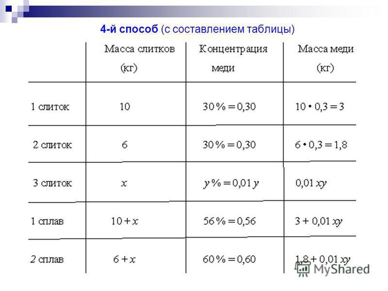 4-й способ (с составлением таблицы)