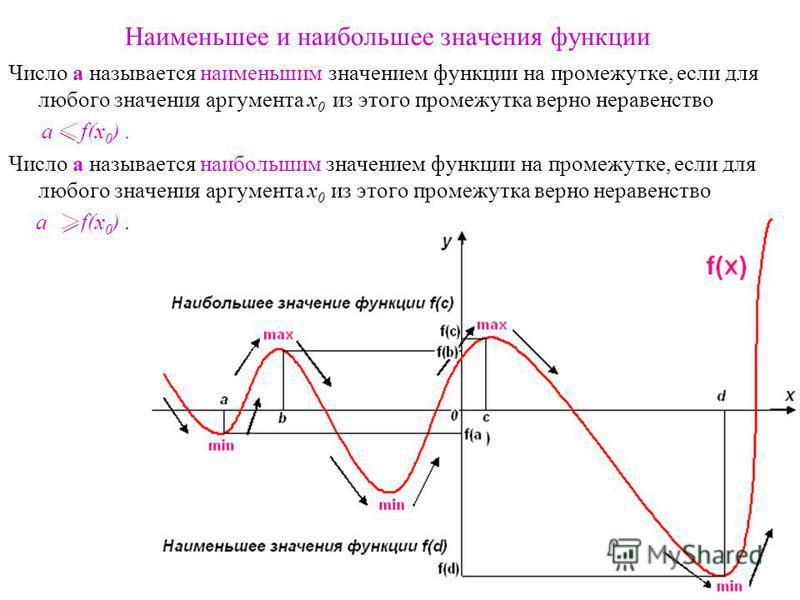 Наименьшее и наибольшее значения функции Число a называется наименьшим значением функции на промежутке, если для любого значения аргумента x 0 из этого промежутка верно неравенство a f(x 0 ). Число a называется наибольшим значением функции на промежу