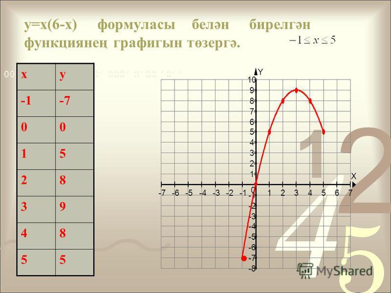 y=x(6-x) формуласы белән бирелгән функциянең графигын төзергә. xy -1-7-7 00 15 28 39 48 55 X Y -7-6-5-4-3-21234567 -8 -7 -6 -5 -4 -3 -2 1 2 3 4 5 6 7 8 9 10 0