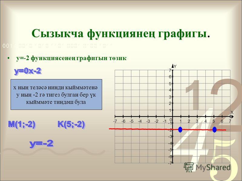 Сызыкча функциянең графигы. y=-2 функция сенең графигын төзик X Y -7-6-5-4-3-21234567 -7 -6 -5 -4 -3 -2 1 2 3 4 5 6 7 0 x ның теләсә нинди кыйммәтенә y ның -2 гә тигез булган бер үк кыйммәте тиңдәш булла