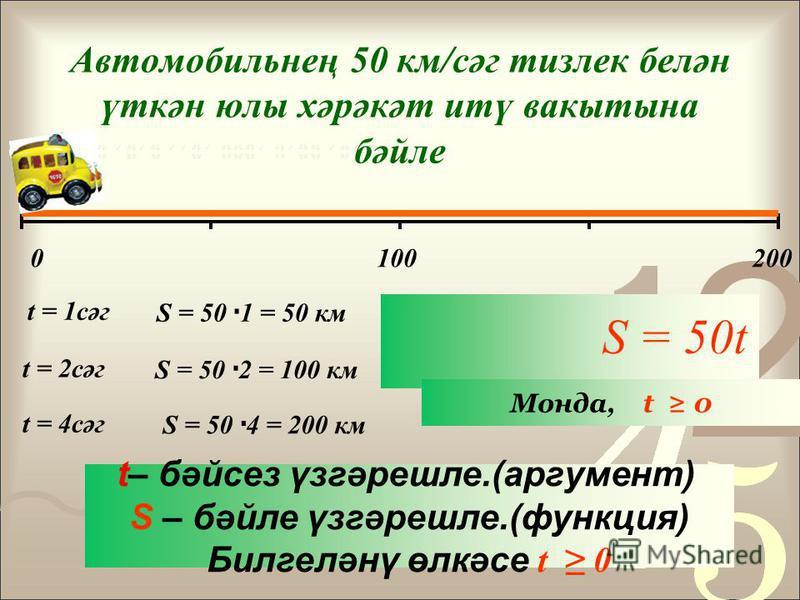 S = 50t Автомобильнең 50 км/сәг тизлек белән үткән юлы хәрәкәт итү вакытына бәэле t = 1 сәг 0100200 S = 50 1 = 50 км. t = 2 сәг S = 50 2 = 100 км. t = 4 сәг S = 50 4 = 200 км. Монда, t 0 t– бәйсез үсгәрешле.(аргумент) S – бәэле үсгәрешле.(функция) Би