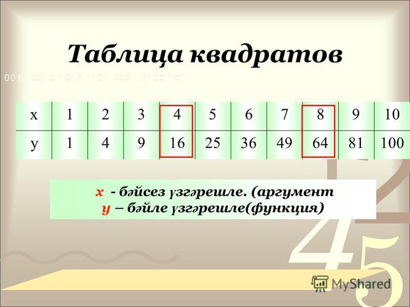 Таблица квадратов х 12345678910 у 149162536496481100 х - б ә йсез ү сг ә решле. (аргумент у – б ә эле ү сг ә решле(функция)