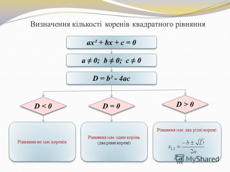 Визначення кількості коренів квадратного рівняння ax² + bx + c = 0 a 0; b 0; c 0 D = b² - 4ac D < 0 D > 0 D = 0 Рівняння має два різні корені Рівняння має один корінь (два рівні корені) Рівняння має один корінь (два рівні корені) Рівняння не має коре