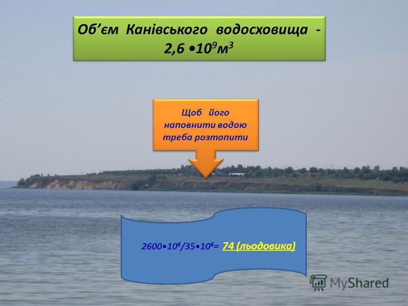 Обєм Канівського водосховища - 2,6 10 9 м 3 Щоб його наповнити водою треба розтопити 260010 6 /3510 6 = 74 (льодовика)