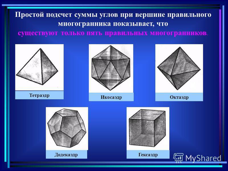 Простой подсчет суммы углов при вершине правильного многогранника показывает, что существуют только пять правильных многогранников. Тетраэдр Икосаэдр Октаэдр Додекаэдр Гексаэдр