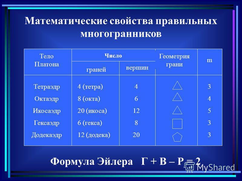 Математические свойства правильных многогранников Тело Платона Число граней вершин Геометрия грани m Тетраэдр Октаэдр Икосаэдр Гексаэдр Додекаэдр 4 (тетра) 8 (окта) 20 (икоса) 6 (кекса) 12 (додека) 4 6 12 8 20 3453334533 Формула Эйлера Г + В – Р = 2