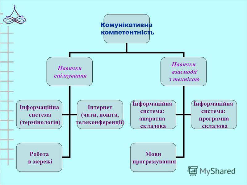 Комунікативна компетентність Навички спілкування Інформаційна система (термінологія) Інтернет (чати, пошта, телеконференції) Робота в мережі Навички взаємодії з технікою Інформаційна система: апаратна складова Інформаційна система: програмна складова