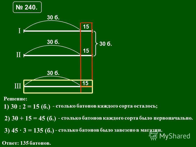 240. I II III 30 б. 15 Решение: 1) 30 : 2 = 15 (б.) - столько батонов каждого сорта осталось; 2) 30 + 15 = 45 (б.) - столько батонов каждого сорта было первоначально. 3) 45 · 3 = 135 (б.) - столько батонов было завезено в магазин. Ответ: 135 батонов.