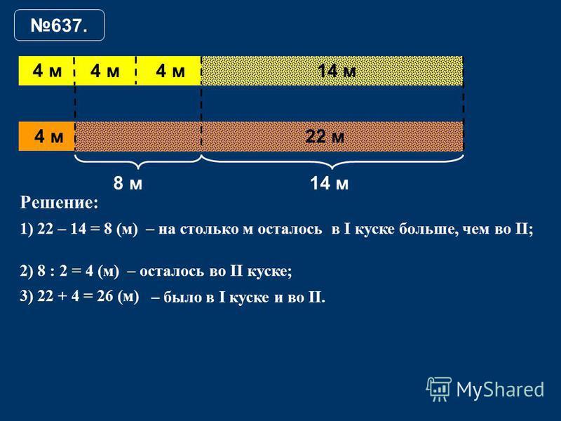 637. 22 м 14 м 8 м 4 м Решение: 1) 22 – 14 = 8 (м)– на столько м осталось в I куске больше, чем во II; 2) 8 : 2 = 4 (м)– осталось во II куске; 3) 22 + 4 = 26 (м) – было в I куске и во II. 4 м