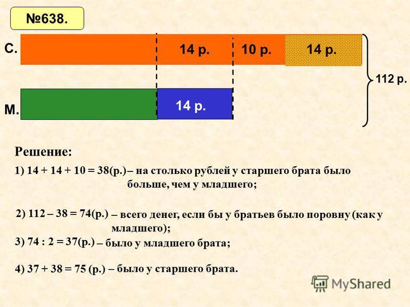 14 р. 10 р. 14 р. 112 р. 1) 14 + 14 + 10 = 38(р.)– на столько рублей у старшего брата было больше, чем у младшего; Решение: 2) 112 – 38 = 74(р.) – всего денег, если бы у братьев было поровну (как у младшего); 3) 74 : 2 = 37(р.) – было у младшего брат