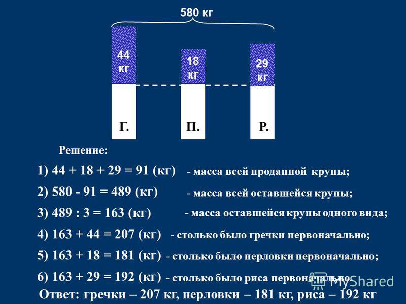 Г.П.Р. 44 кг 18 кг 29 кг 580 кг Решение: 1) 44 + 18 + 29 = 91 (кг) - масса всей проданной крупы; 2) 580 - 91 = 489 (кг) - масса всей оставшейся крупы; 3) 489 : 3 = 163 (кг) - масса оставшейся крупы одного вида; 5) 163 + 18 = 181 (кг) - столько было г