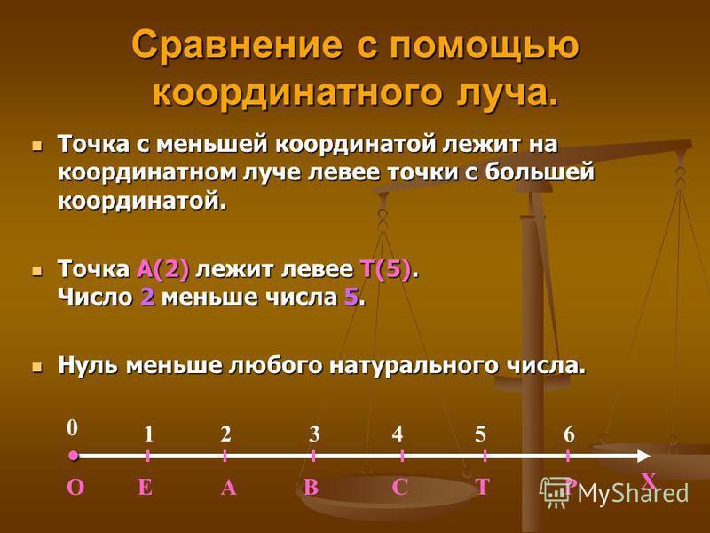 Сравнение с помощью координатного луча. Точка с меньшей координатой лежит на координатном луче левее точки с большей координатой. Точка А(2) лежит левее Т(5). Число 2 меньше числа 5. Нуль меньше любого натурального числа. ОЕАВ 123456 0 СТР Х