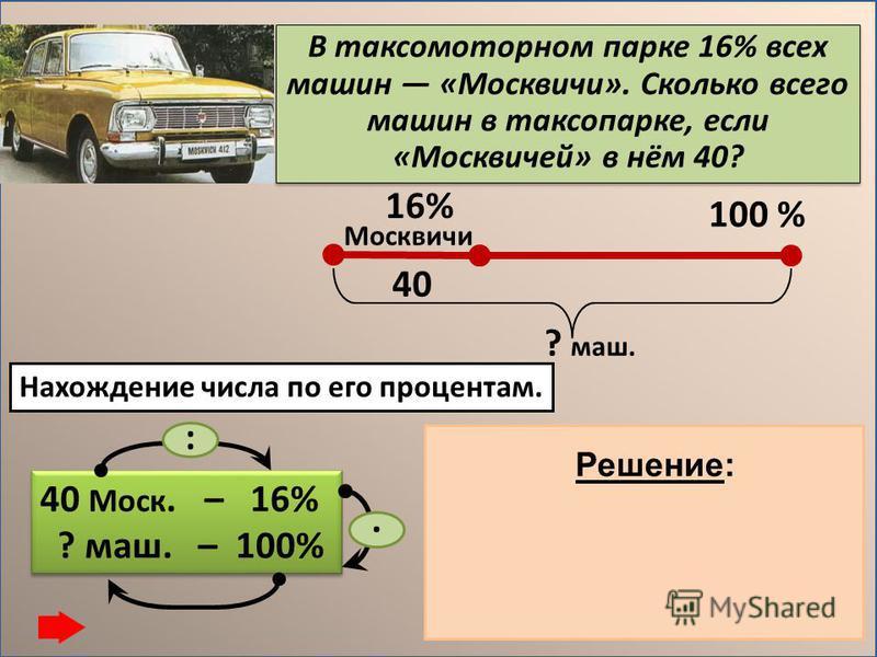 В таксомоторном парке 16% всех машин «Москвичи». Сколько всего машин в таксопарке, если «Москвичей» в нём 40? 40 Моск. – 16% ? маш. – 100% 40 Моск. – 16% ? маш. – 100% :. 16% 100 % Москвичи ? маш. 40 1) 40 : 16 = 2,5 (маш.) – 1% 2) 2,5. 100 = 250 (ма
