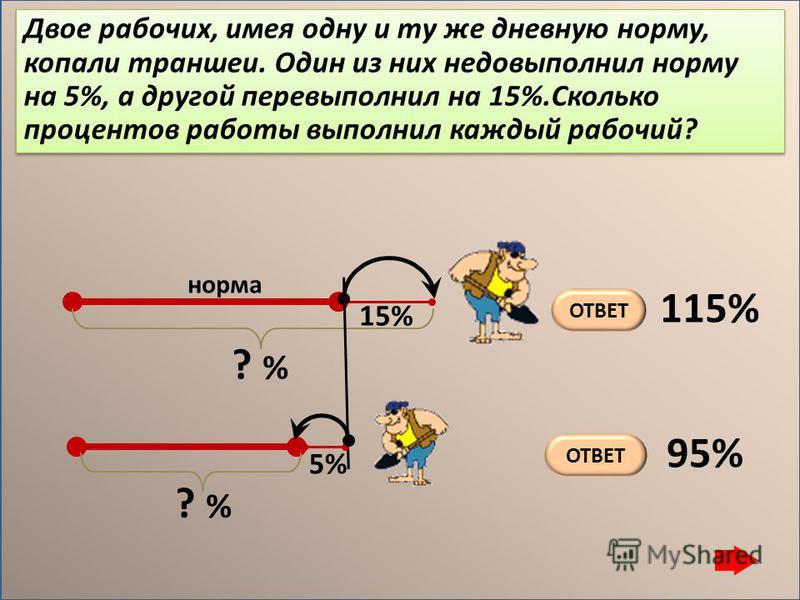 Двое рабочих, имея одну и ту же дневную норму, копали траншеи. Один из них недовыполнил норму на 5%, а другой перевыполнил на 15%.Сколько процентов работы выполнил каждый рабочий? 5% ? % 15% ОТВЕТ 115% 95% норма