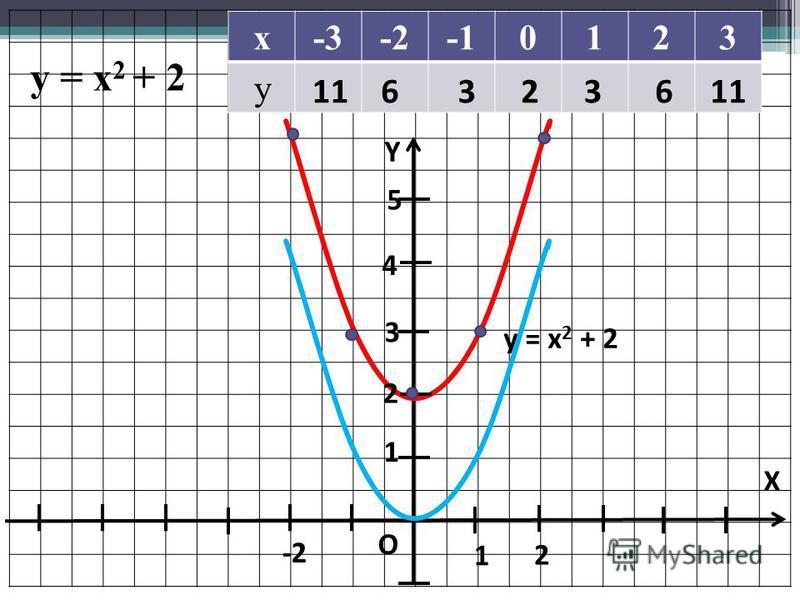 Y X O 1 1 y = x 2 + 2 х-3-2-10123 у 1163236 5 4 2 3 -2 2