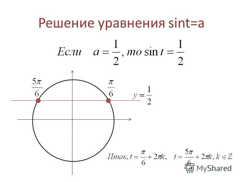 Решение уравнения sint=a