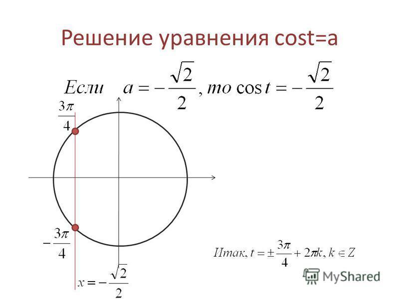 Решение уравнения cost=a