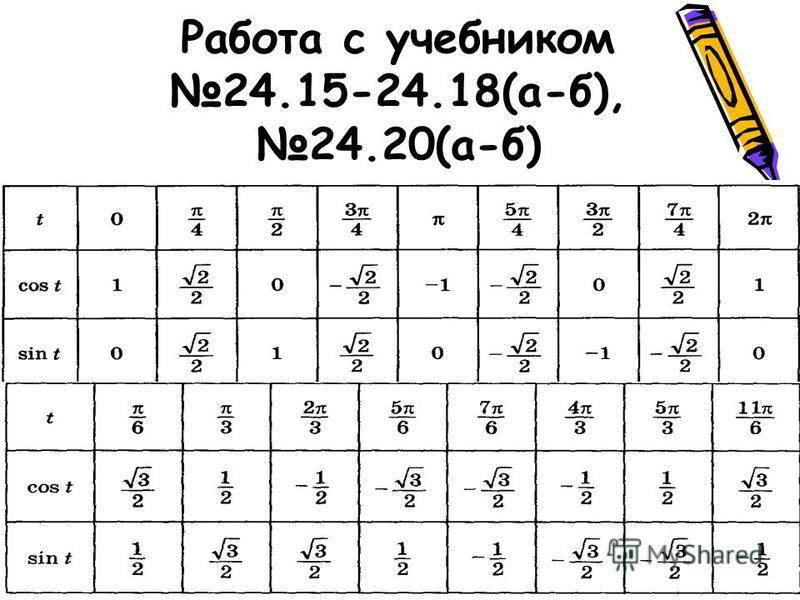 Формулы приведения 24.13-24.14(а-б) Sin(п-х)=Sinх Cos(п+х)=-Cosх Sin(п/2+х)=Cosх Cos(3 п/2-х)=-Sinх