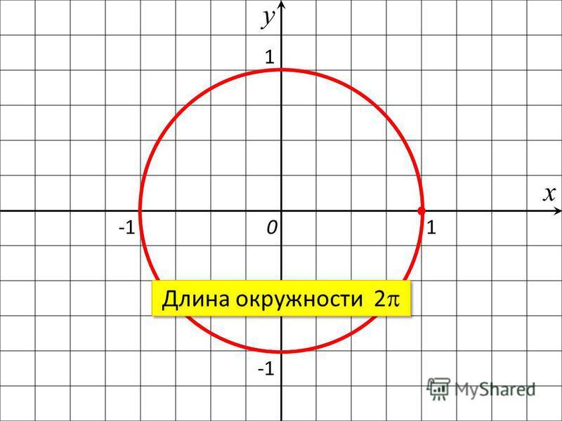 1 1 х у 0 Длина окружности 2