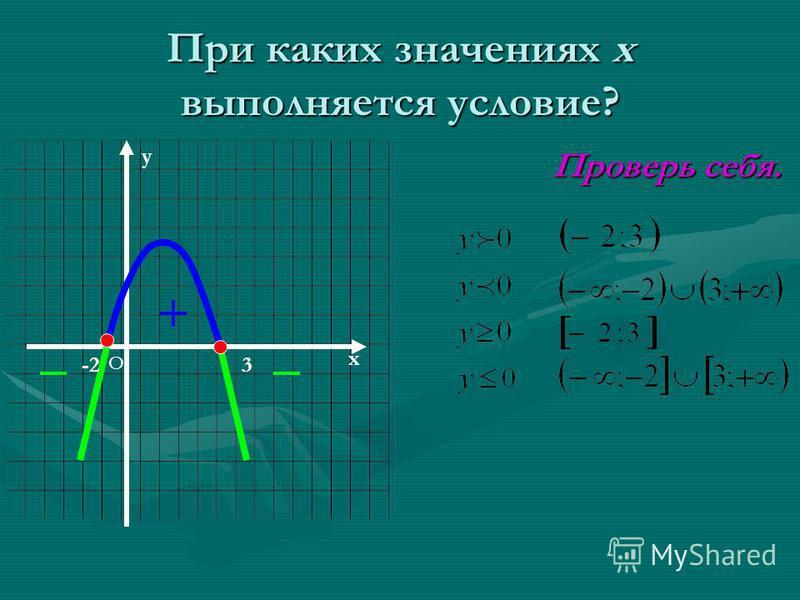 При каких значениях х выполняется условие? Проверь себя. Проверь себя. x y O -23